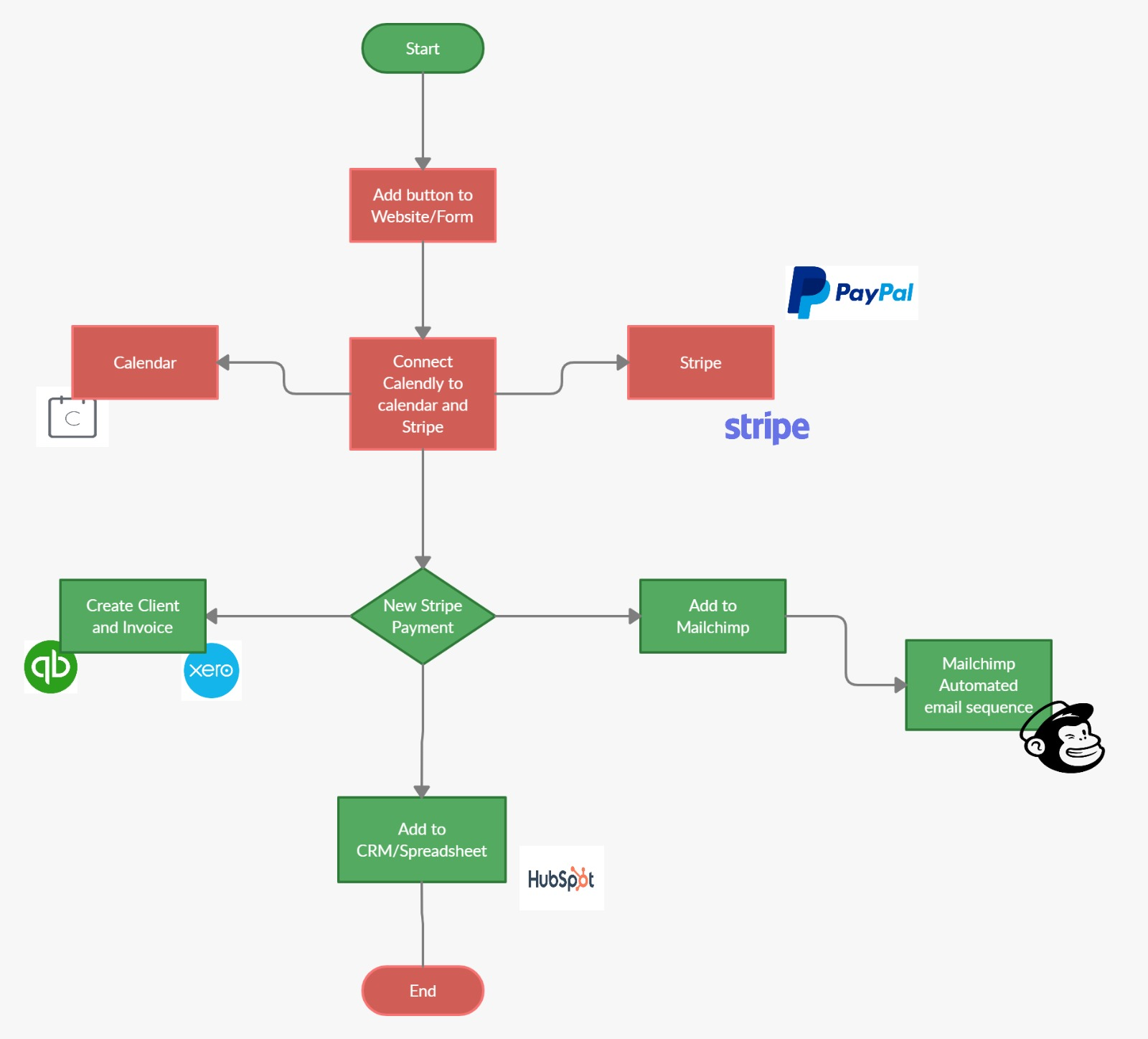 Workflow Process Review